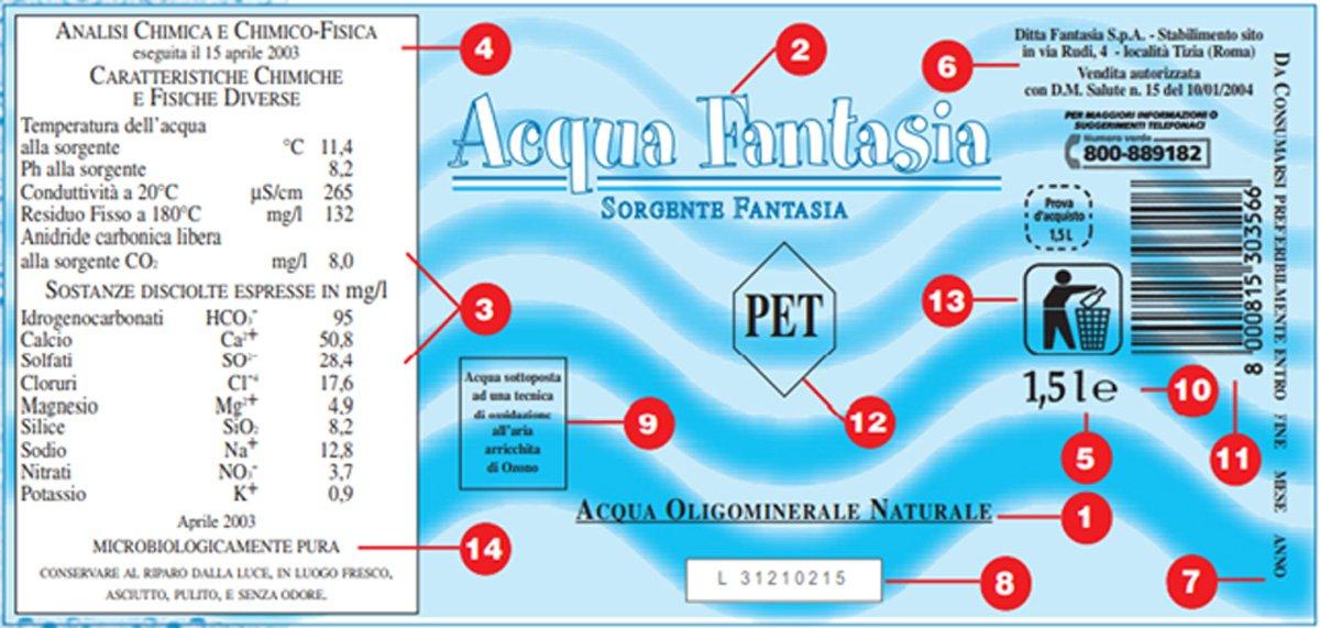 etichette acque minerali